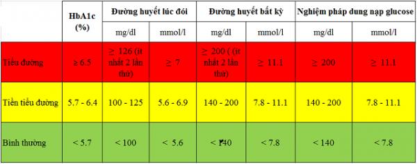 chỉ số glucose bao nhiêu thì bị tiểu đường