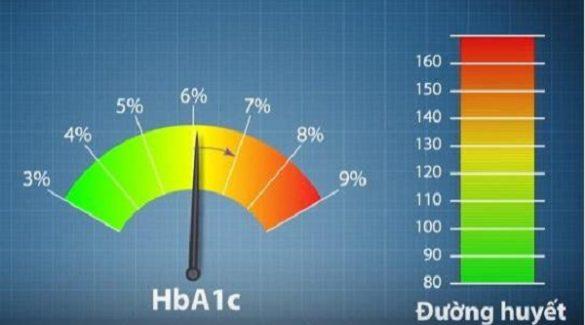 xét nghiệm HbA1c trong kiểm soát glucose ở bệnh nhân