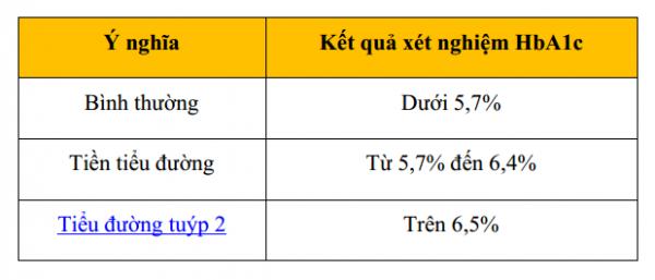 giảm HbA1c hiệu quả cho người tiểu đường