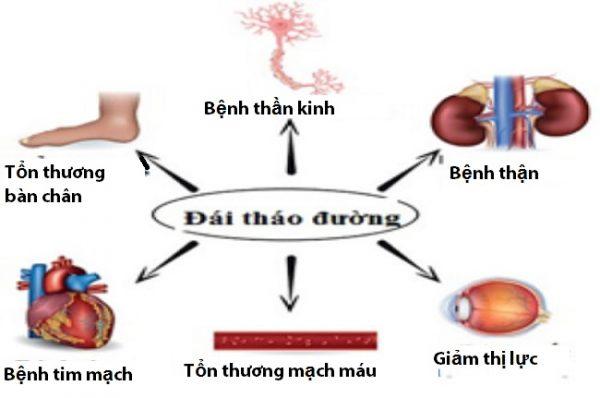 Đường huyết ổn định vẫn gặp biến chứng tiểu đường