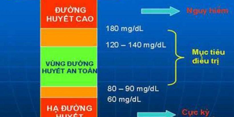 Vùng đường huyết nguy hiểm của bệnh tiểu đường