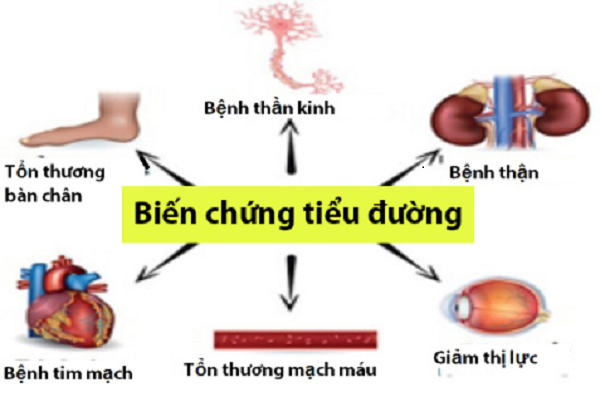 biến chứng thường gặp ở tiểu đường tuýp 1